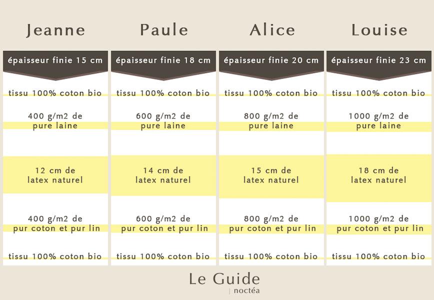 Comparer les matelas latex naturel Noctea