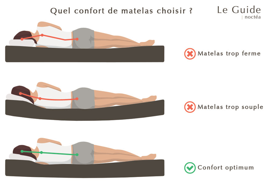 matelas bio en latex naturel pour les adultes enfants et b b s noctea. Black Bedroom Furniture Sets. Home Design Ideas